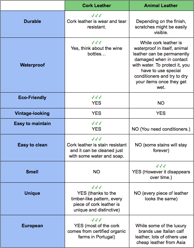 The table comparing vegan leather (cork leather) and animal leather.